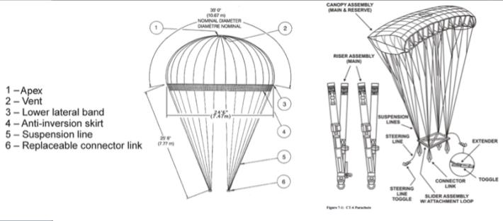 Parachute Types